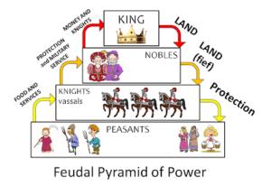 feudalism pyramid.png